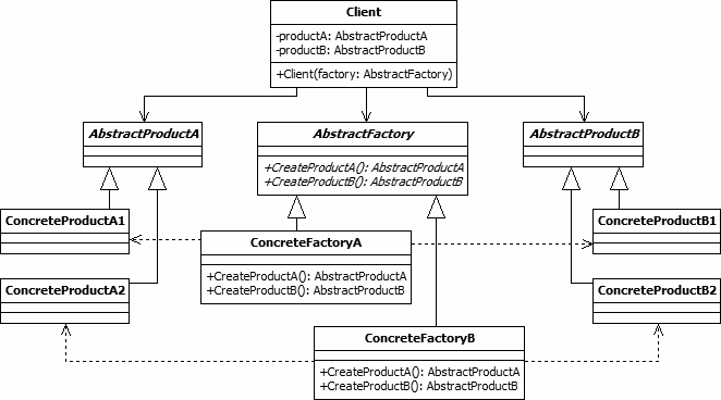 Abstract Factory Design Pattern UML